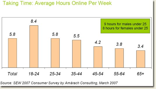 Ireland Internet hours online statistics March 2007