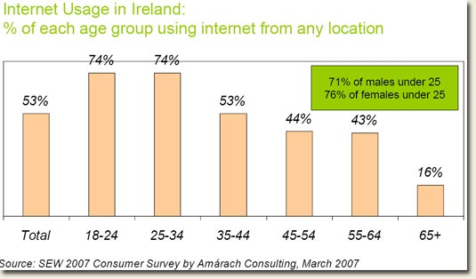 Ireland Internet usage statistics March 2007