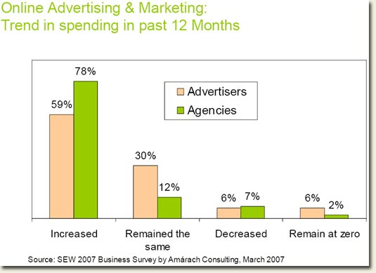 Ireland online marketing stats March 2007