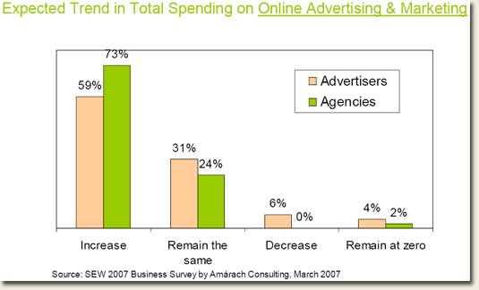 Ireland online marketing expected spend stats March 2007