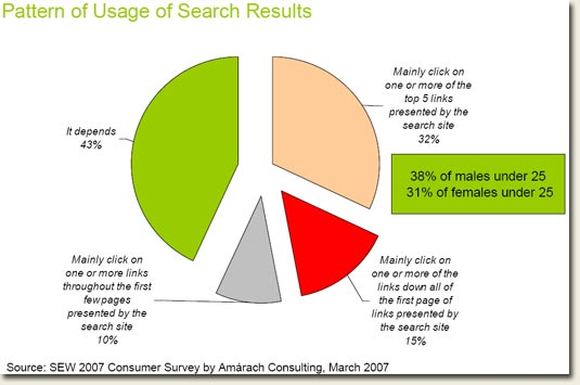 Ireland Internet Search Engine results usage statistics March 2007