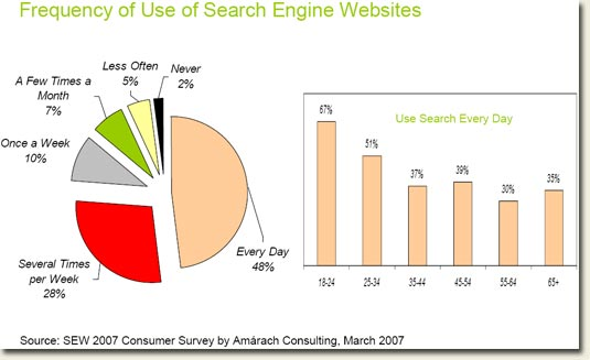 Ireland Internet Search Engine usage statistics March 2007
