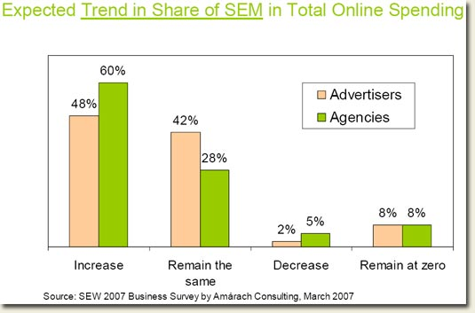Ireland SEM spend as % of total advertising/marketing spend statistics March 2007