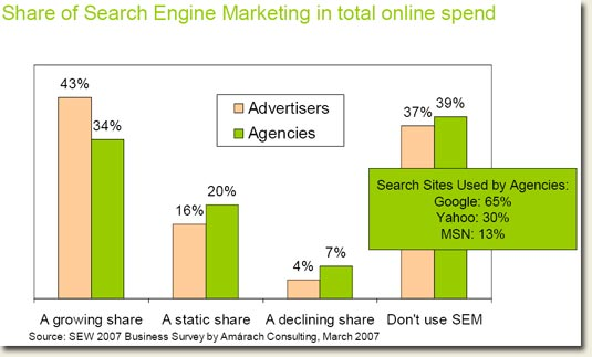 Ireland Online advertising spend statistics March 2007