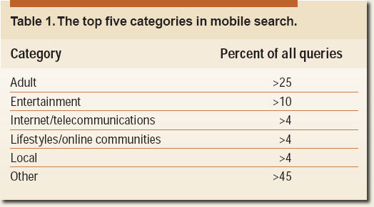 Mobile Search Queries
