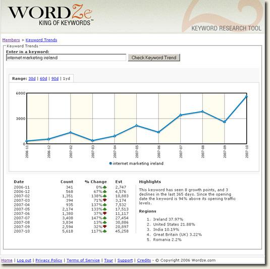 Internet Marketing Ireland Keyword Research