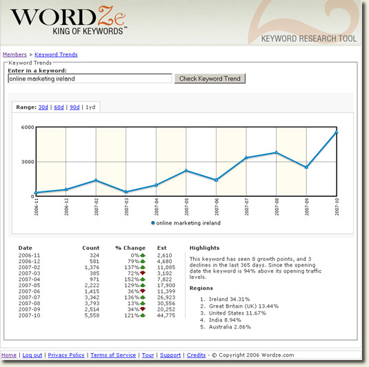 Online Marketing Ireland Keyword Research