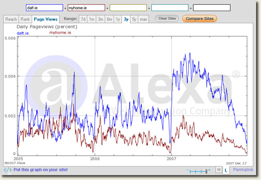 Daft.ie vs MyHome.ie Page Views