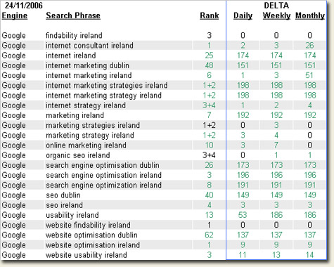 Red Cardinal search engine optimisation services